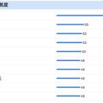 AKB主演の視聴率が全く上がらない訳が一目瞭然でわかるGoogleのサービスとは?