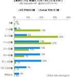 Android有料アプリの売り上げがiOSのそれに遠く及ばないのはなぜか