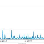 ブログで毎日1万人の訪問者をゲットするまでの道のりについて