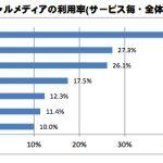 総務省調査で日本のGoogle+利用率がLINEについで2位という謎を解く