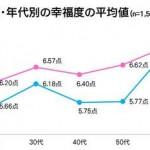 データに見る「老人だけが幸せな国、日本」