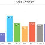 日本の中学生のPC保有率が世界で図抜けて低いことはどういう結果になるか