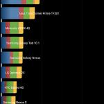 Nexus6はAndroid5.1で、さらにかなり高速化された・・・・・・か??