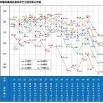 日本の投票率を激減させた張本人と60代以上投票率がまだしぶとい理由の推測