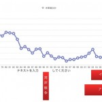 沖縄の米軍属の犯罪の推移をグラフ化して驚く