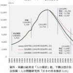 イクメンだめとか、このままだと45年後の日本の人口はどうなるか、分かってて言ってんの?
