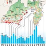 伊豆の海岸に建築されようとしている大規模な防波堤計画について