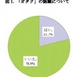 (追記有り)日本中のオタクに朗報。きみたちオタクは人生の勝ち組だった!