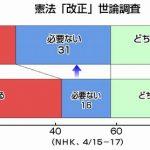改憲不要が朝日新聞調査55%、NHK調査31%。この差はどうして生じる?