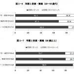 アメリカでは非大卒は20%も投票率が低いらしいが日本はどうなの?