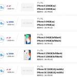 予言的中!! マニアが買ったあとはiPhoneX は大減速。どうすればいいの?