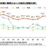 【起業をマーケティングする 1】日本人の起業マインドを分析するとどんどん貧富差が広がるのが分かる