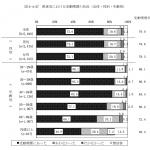 東京都に「禁煙にするな」と圧力かけている飲食業協会は自団体の調査データを読み込んでから出直すように