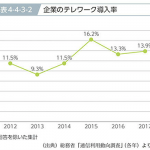 平成30年版情報通信白書による、日本でテレワークを進めるにはどうすべきか