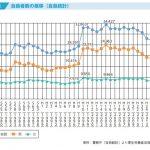 拝啓  年間2万人が自殺する日本は狂ってますか?