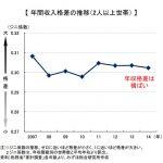 日本はどんどん格差が広がってる!!! の本当の原因は?