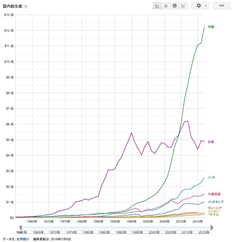 2019 日本 gdp 日本のGDPの推移