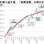 消費税(だけ)で景気が悪くなったのバカグラフを検証したい