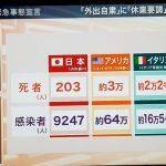 日本人はどれだけコロナに強いのか、自称WHOの渋谷医師の言葉を借りて証明しよう(コロナ脳向けに優しく書いた)