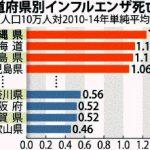 「沖縄は高齢者が多いので心配です」のテレビも言ってる医者も信じるな!! 日本で一番高齢者率が少ない県が沖縄だ!!