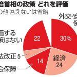 朝日新聞調査で安倍さんを評価71%の激震!!!