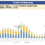 大阪はほぼピークアウト寸前だけども、50代以下の重症者が多いというのは本当でした。以下を解析します。