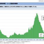 東京が緊急事態宣言を出すべきでない4つの理由