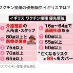 【スクープ!!】先進国で日本だけが高齢者より医療従事者のワクチン接種を優先した。ごり押ししたのは新型コロナウイルス感染症政策分科会