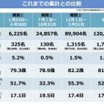 東京都のコロナに関する統計データを初心者にもわかりやすく解説するから読んでくれ
